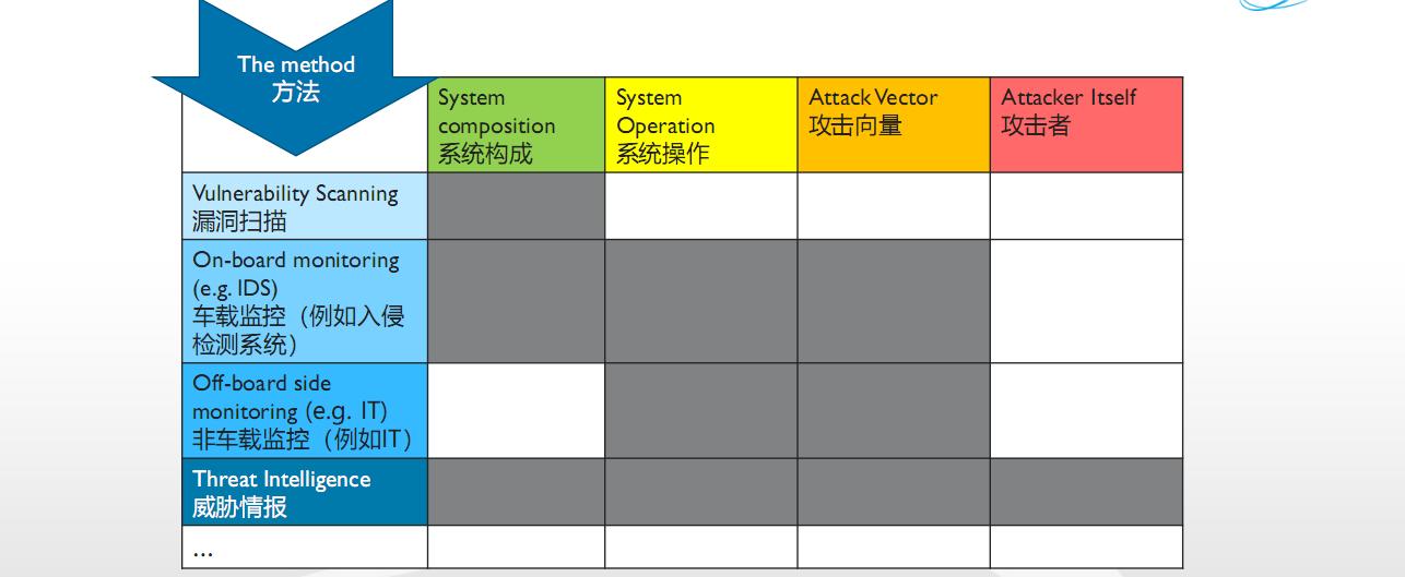 AutomotiveSPICE家族的王老三-AutomotiveCyberSecuritySPICE